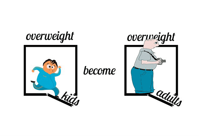 What Causes Childhood Obesity And Why Is It Increasing So Fast