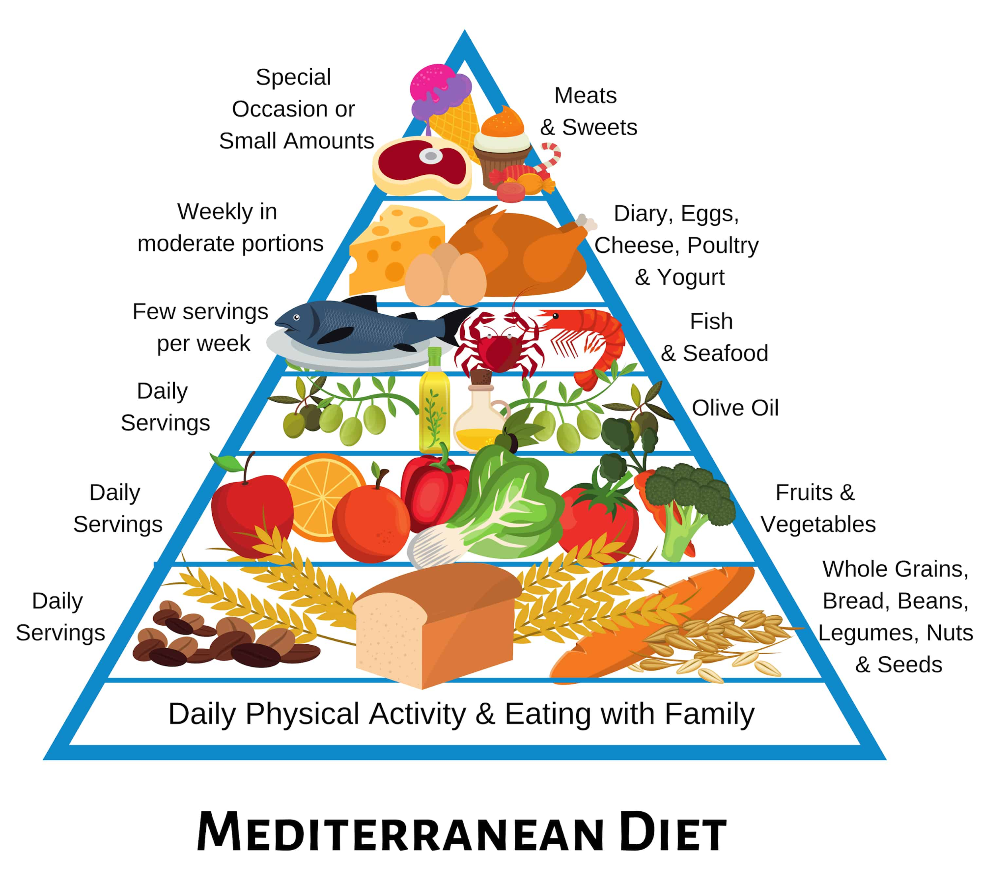 Consult Dr. Venugopal Pareek to know the Mediterranean diet to eliminate Obesity, One of the best Bariatric surgery doctors in Hyderabad